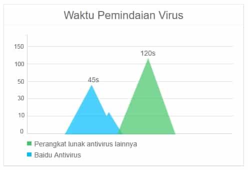 Perbandingan kecepatan pemindaian Baidu Antivirus versi terbaru dibanding antivirus lainnya
